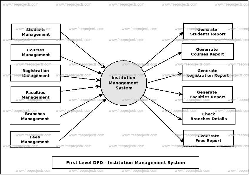 First Level Data flow Diagram(1st Level DFD) of Institution Management System