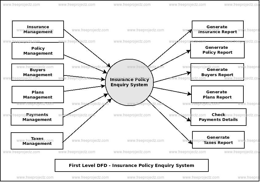 First Level Data flow Diagram(1st Level DFD) of Insurance Policy Enquiry System