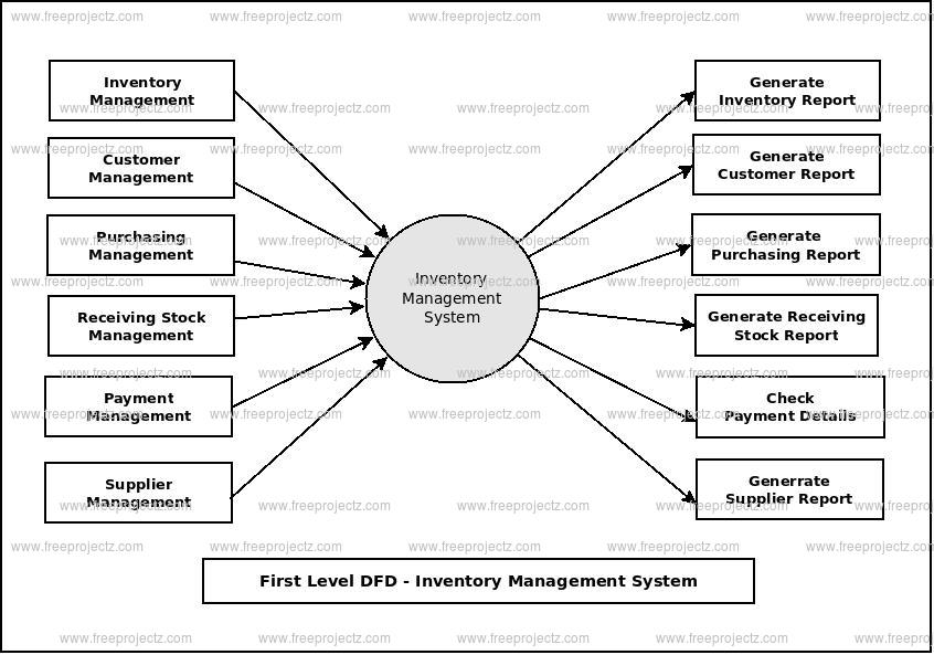 First Level Data flow Diagram(1st Level DFD) of Inventory Management System
