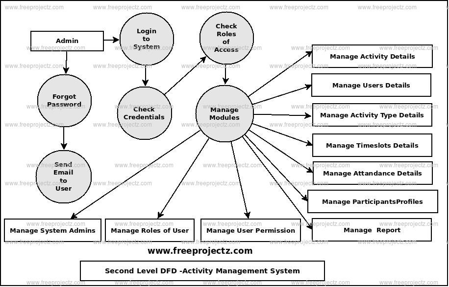 Second Level Data flow Diagram(2nd Level DFD) of Activity Management System