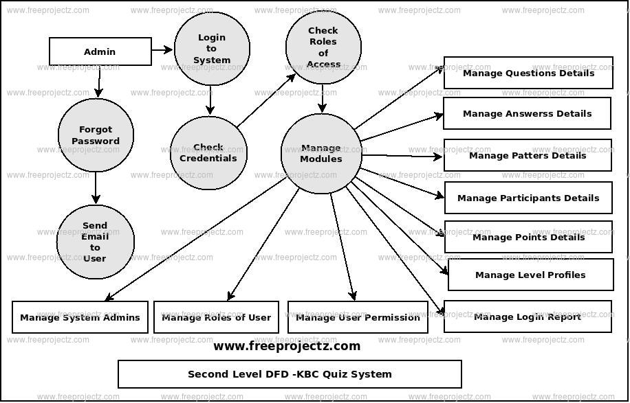 Second Level Data flow Diagram(2nd Level DFD) of KBC Quiz System