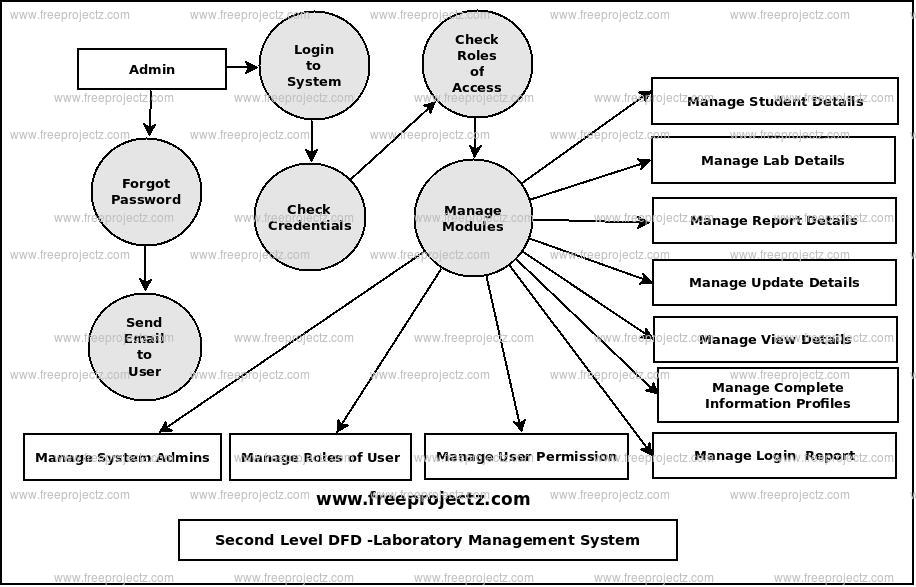 Second Level Data flow Diagram(2nd Level DFD) of Laboratory Management System