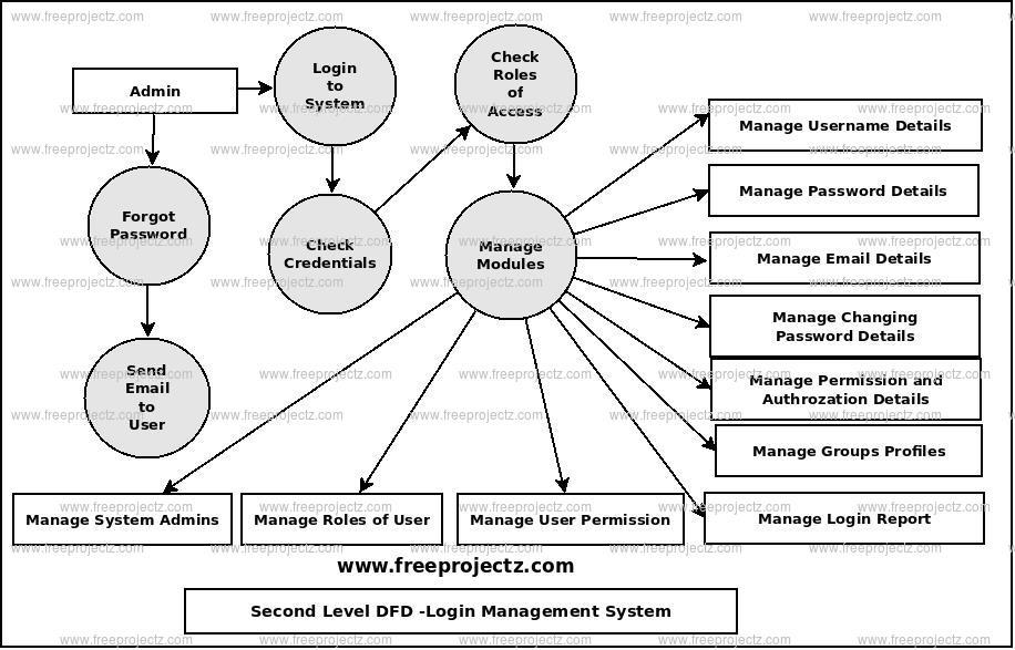 Second Level Data flow Diagram(2nd Level DFD) of Login Management System