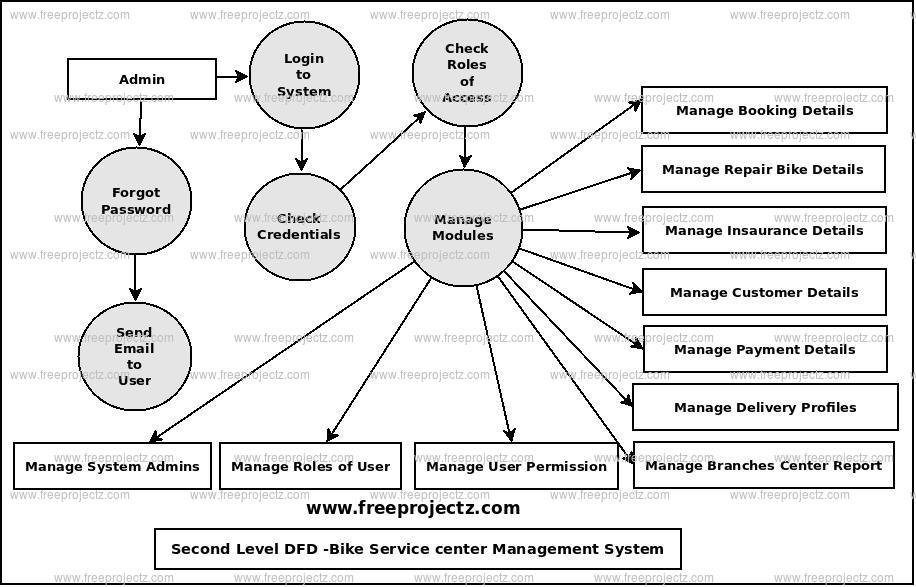 Second Level Data flow Diagram(2nd Level DFD) of Bike Service Center Management System