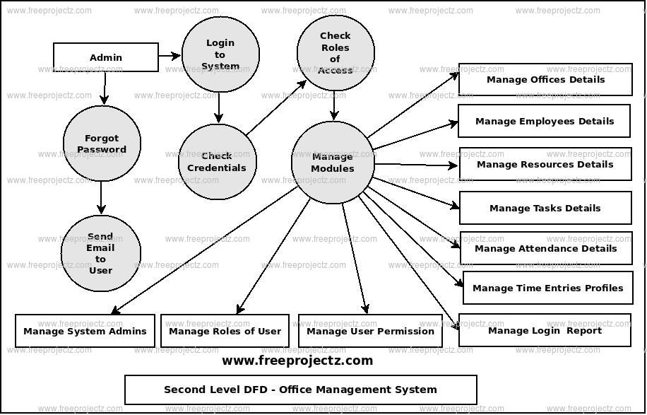 Second Level Data flow Diagram(2nd Level DFD) of Office Management System