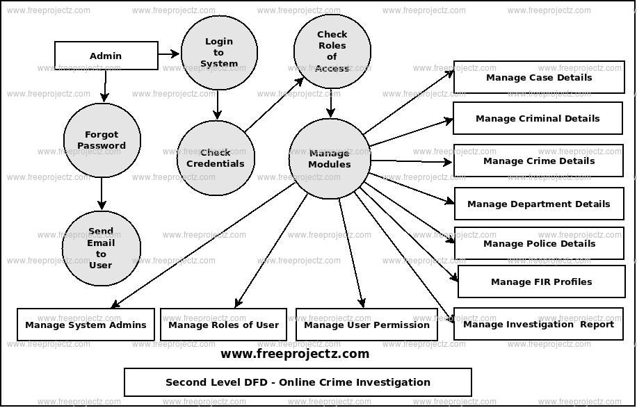 Second Level Data flow Diagram(2nd Level DFD) of Online Crime Investigation