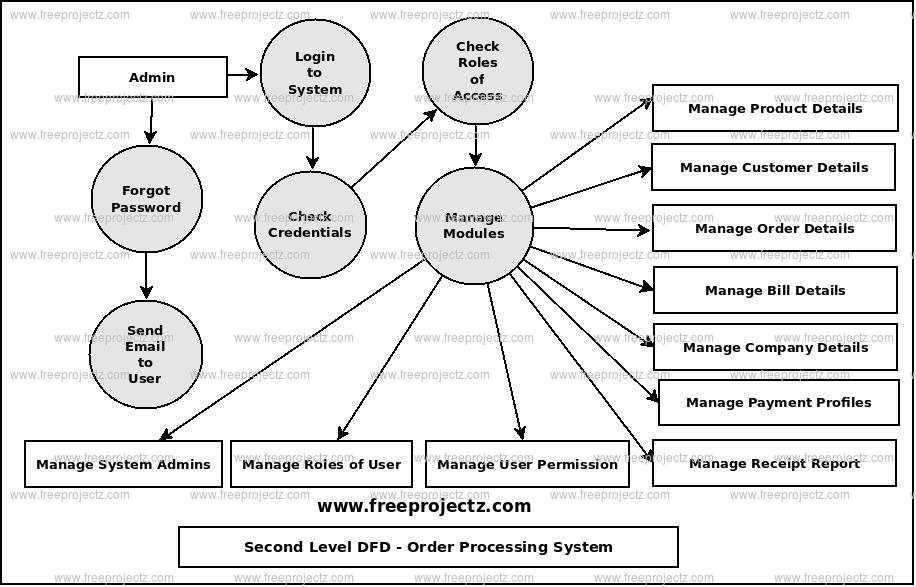 Second Level Data flow Diagram(2nd Level DFD) of Order Processing System
