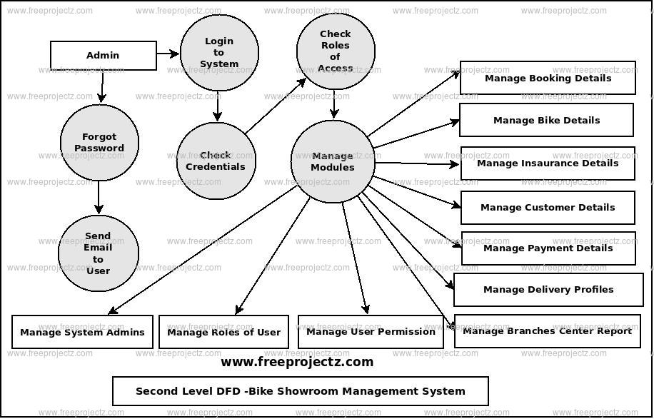 Second Level Data flow Diagram(2nd Level DFD) of Bike Showroom Management System