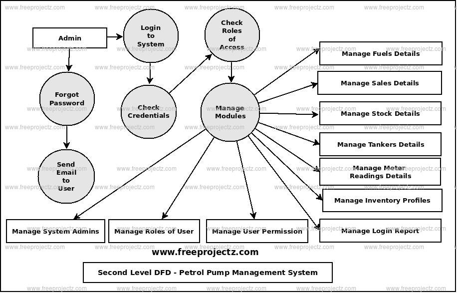 Second Level Data flow Diagram(2nd Level DFD) of Petrol Pump Management System