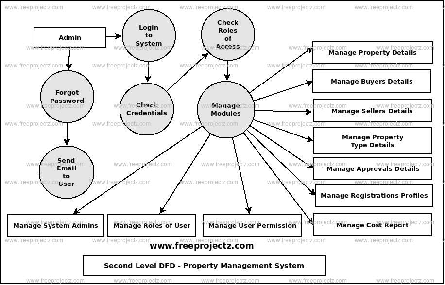 Second Level Data flow Diagram(2nd Level DFD) of Property Management System