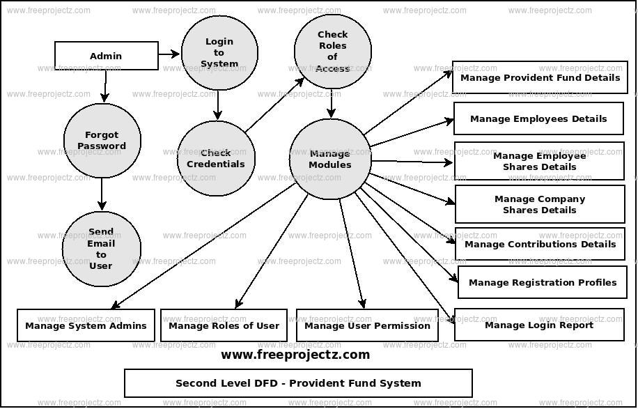 Second Level Data flow Diagram(2nd Level DFD) of Provident Fund System