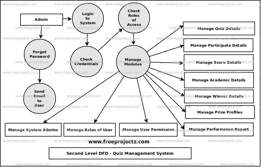 Second Level Data flow Diagram(2nd Level DFD) of Quiz Management System