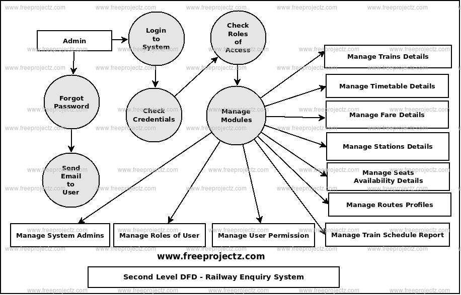 Second Level Data flow Diagram(2nd Level DFD) of Railway Enquiry System