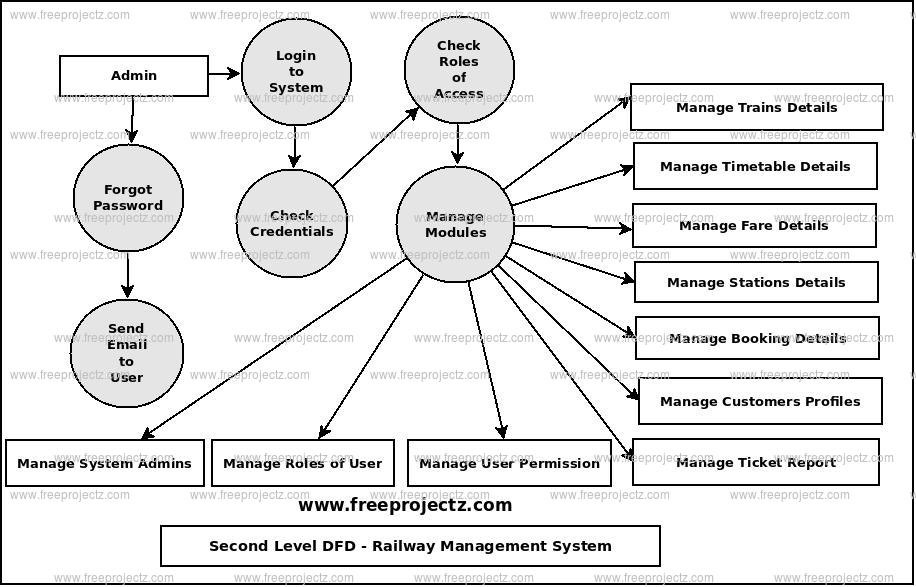 Second Level Data flow Diagram(2nd Level DFD) of Railway Management System