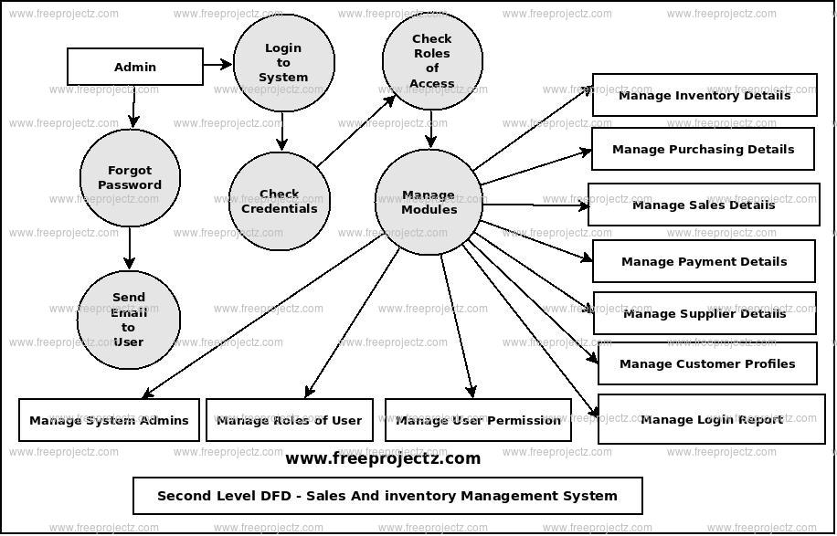 Second Level Data flow Diagram(2nd Level DFD) of Sales And Inventory Management System