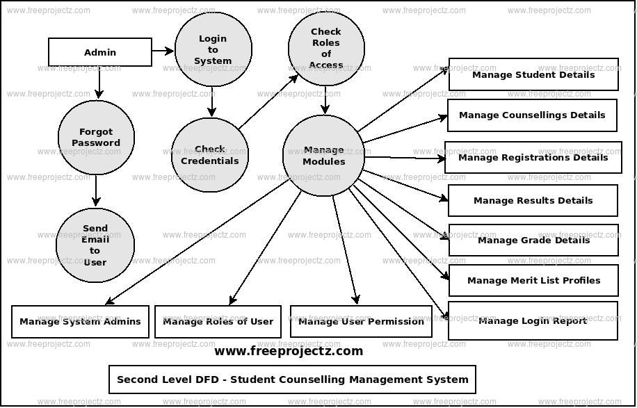 Second Level Data flow Diagram(2nd Level DFD) of Student Counselling Management System