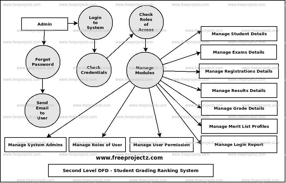Second Level Data flow Diagram(2nd Level DFD) of Student Grading Ranking System