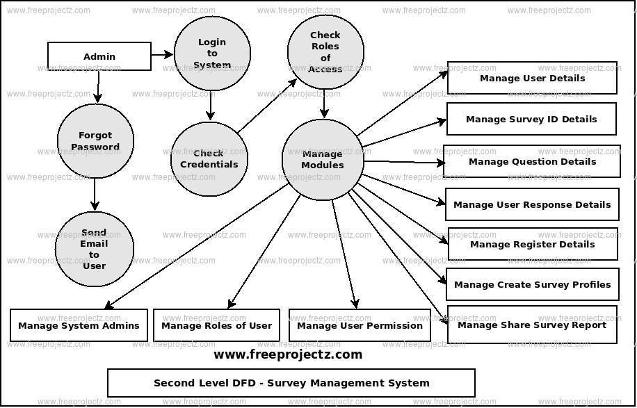 Second Level Data flow Diagram(2nd Level DFD) of Survey Management System