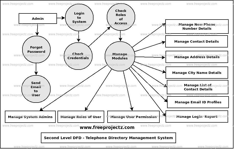 Second Level Data flow Diagram(2nd Level DFD) of Telephone Directory Management System