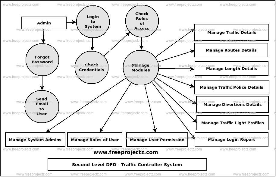 Second Level Data flow Diagram(2nd Level DFD) of Traffic Controller System