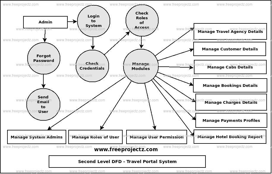 Second Level Data flow Diagram(2nd Level DFD) of Travel Portal System