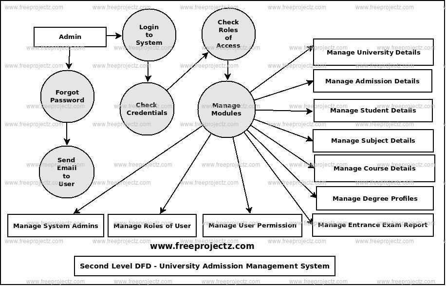 Second Level Data flow Diagram(2nd Level DFD) of University Admission Management System