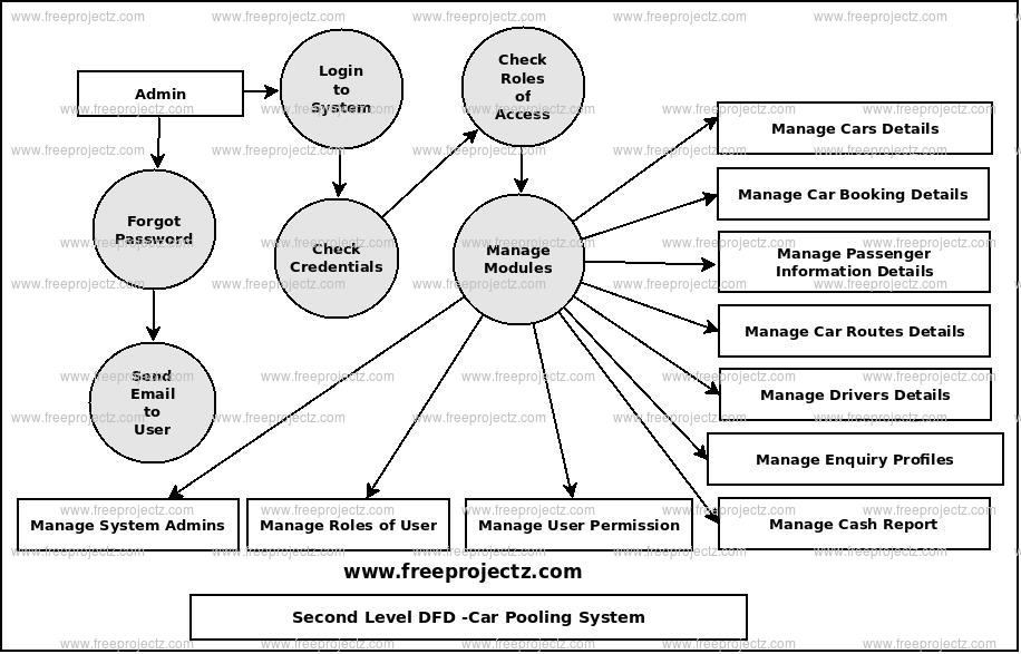 Second Level Data flow Diagram(2nd Level DFD) of Car Pooling System