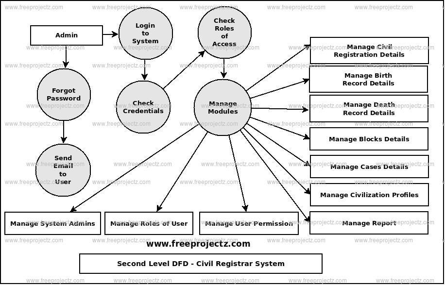 Second Level Data flow Diagram(2nd Level DFD) of Civil Registrar System