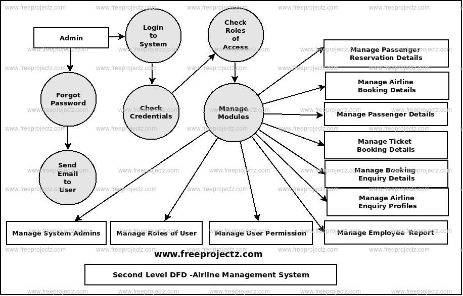 Second Level Data flow Diagram(2nd Level DFD) of Airline Management System