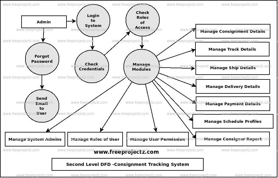 Second Level Data flow Diagram(2nd Level DFD) of Consignment Tracking System