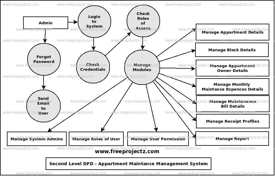 Second Level Data flow Diagram(2nd Level DFD) of Appartment MaintanceManagement System