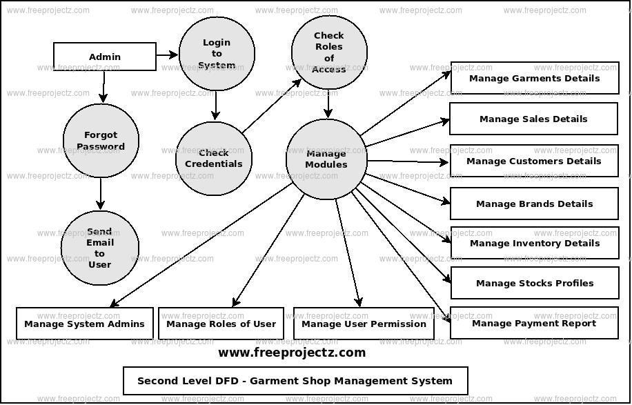 Second Level Data flow Diagram(2nd Level DFD) of Garment Shop Management System