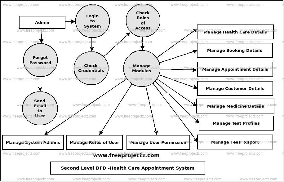 Second Level Data flow Diagram(2nd Level DFD) of Health Care Appointment System