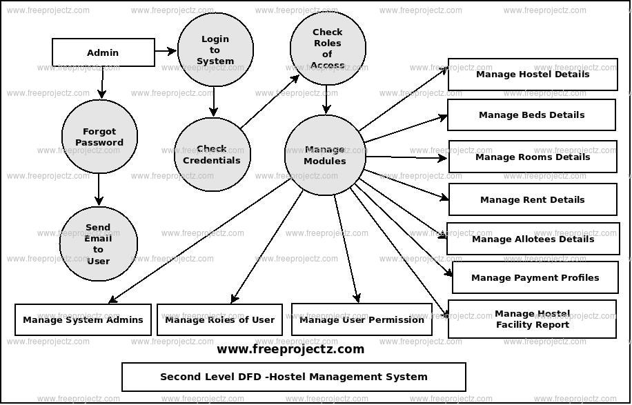 Second Level Data flow Diagram(2nd Level DFD) of Hostel Management System