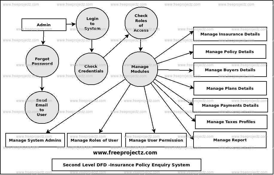 Second Level Data flow Diagram(2nd Level DFD) of Insurance Policy Enquiry System