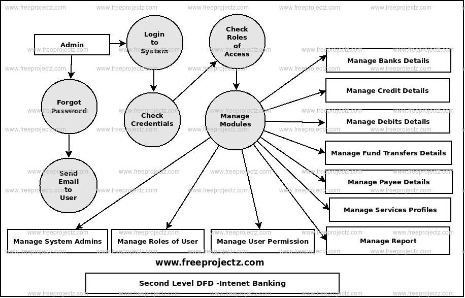 Second Level Data flow Diagram(2nd Level DFD) of Internet Banking