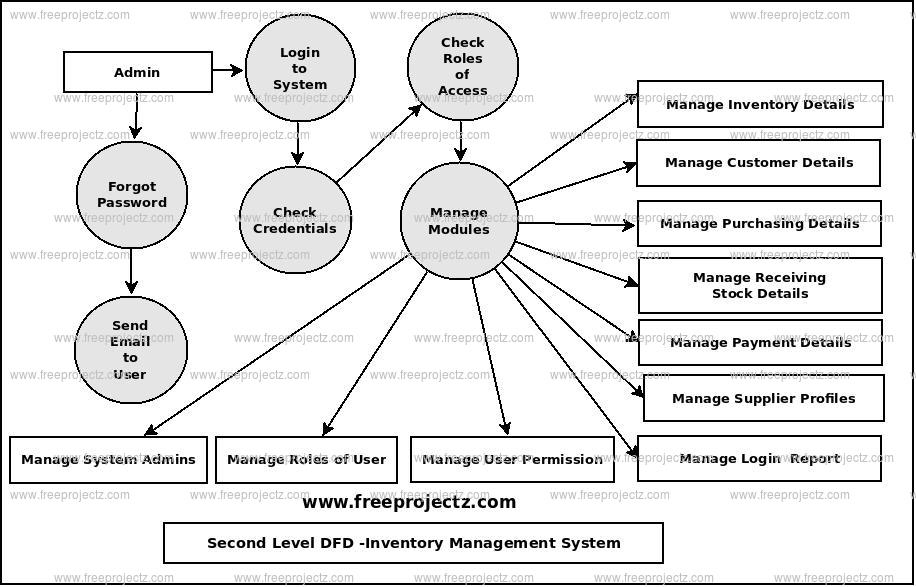 Second Level Data flow Diagram(2nd Level DFD) of Inventory Management System