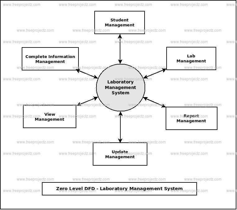 Zero Level Data flow Diagram(0 Level DFD) of Laboratory Management System