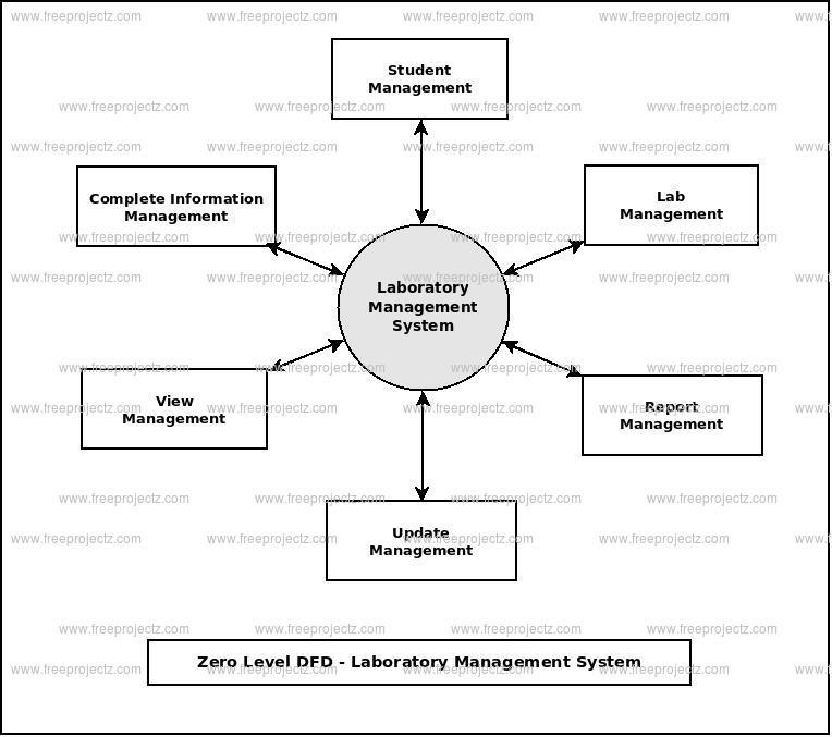Laboratory Management System Dataflow Diagram  Dfd
