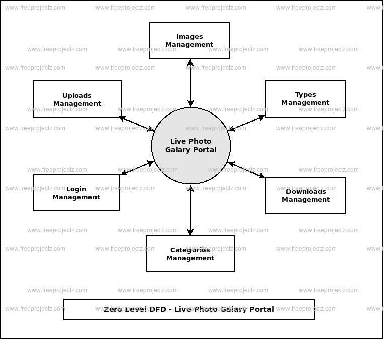 Zero Level Data flow Diagram(0 Level DFD) of Live Photo Galary Portal