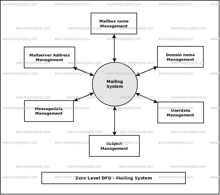 Zero Level Data flow Diagram(0 Level DFD) of Mailing System