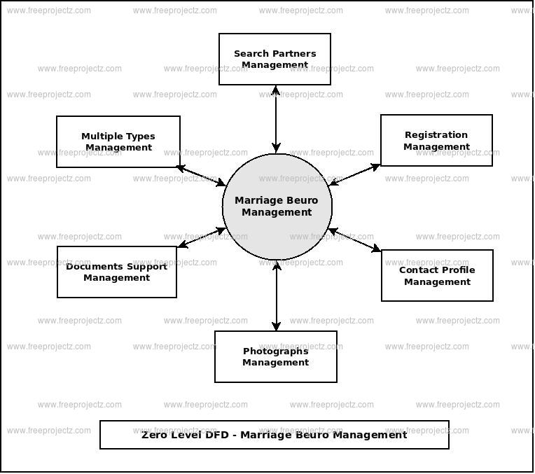 Zero Level Data flow Diagram(0 Level DFD) of Marriage Beuro Management