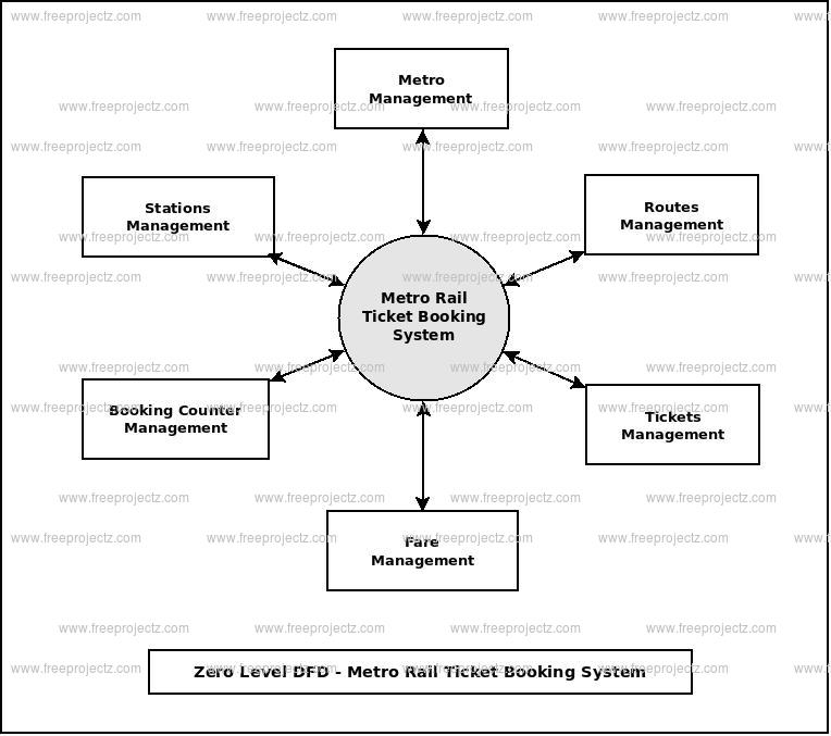 Zero Level Data flow Diagram(0 Level DFD) of Metro Rail Ticket Booking System