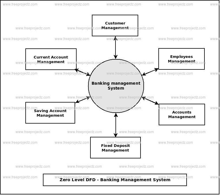 Banking Management System Dataflow Diagram  Dfd  Freeprojectz