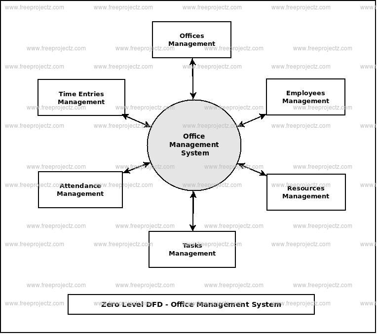 Office Management System Dataflow Diagram Dfd Freeprojectz