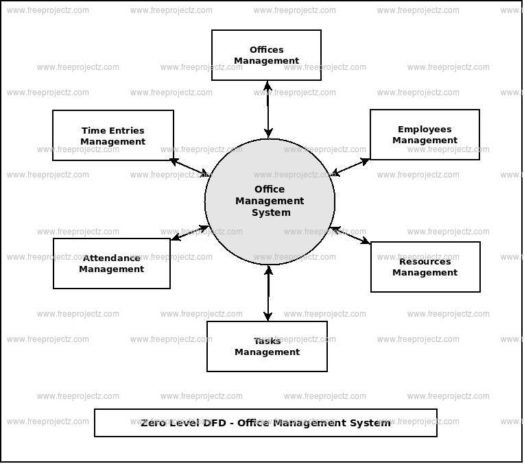 Zero Level Data flow Diagram(0 Level DFD) of Office Management System