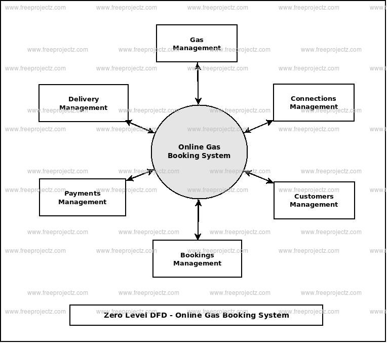 Zero Level Data flow Diagram(0 Level DFD) of Online Gas Booking System
