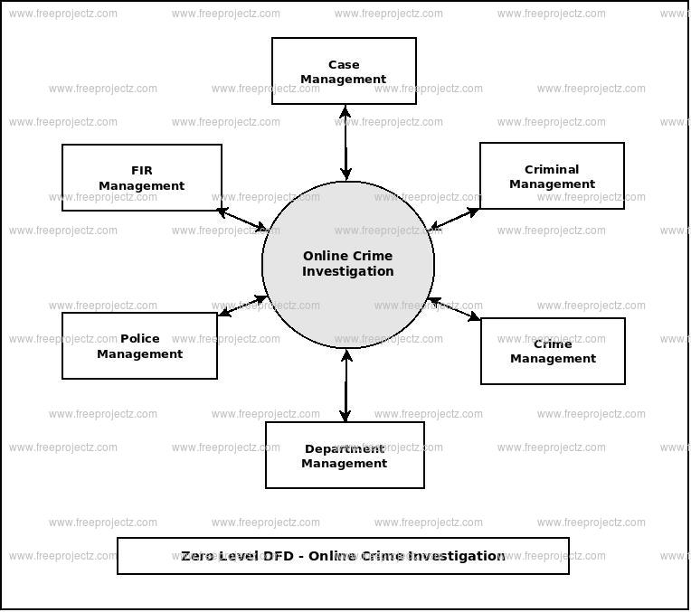 Zero Level Data flow Diagram(0 Level DFD) of Online Crime Investigation