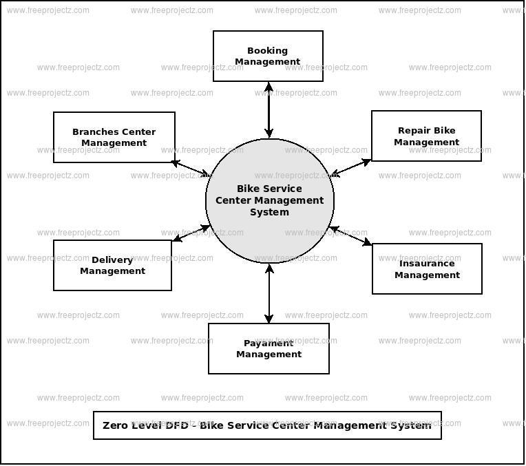 Zero Level Data flow Diagram(0 Level DFD) of Bike Service Center Management System