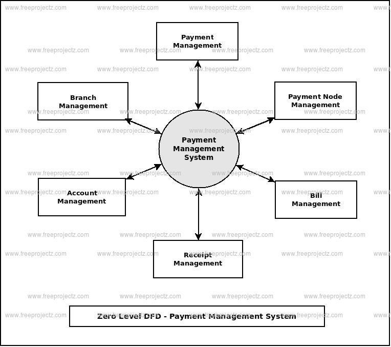 Zero Level Data flow Diagram(0 Level DFD) of Payment Management System